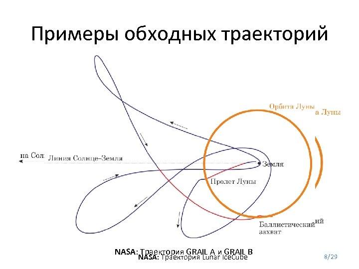Примеры обходных траекторий NASA: Траектория GRAIL A и GRAIL B NASA: Траектория Lunar Ice.