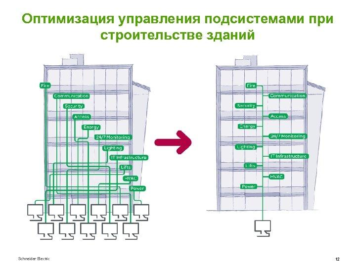 Оптимизация управления подсистемами при строительстве зданий Schneider Electric 12