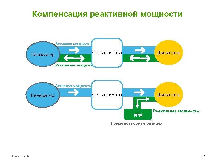 Компенсация реактивной мощности Активная мощность Сеть клиента Генератор Двигатель Реактивная мощность Активная мощность Генератор