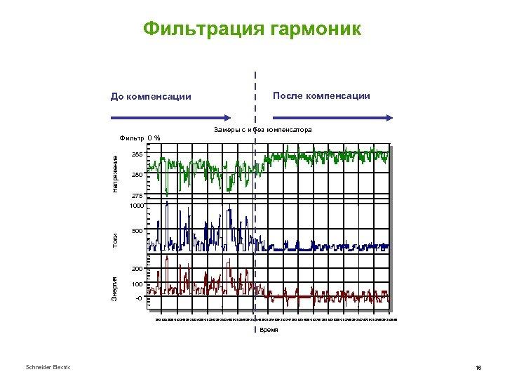 Фильтрация гармоник До компенсации После компенсации Замеры с и без компенсатора Напряжение Фильтр 0