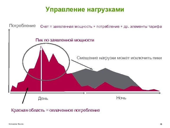 Управление нагрузками Потребление Счет = заявленная мощность + потребление + др. элементы тарифа Пик