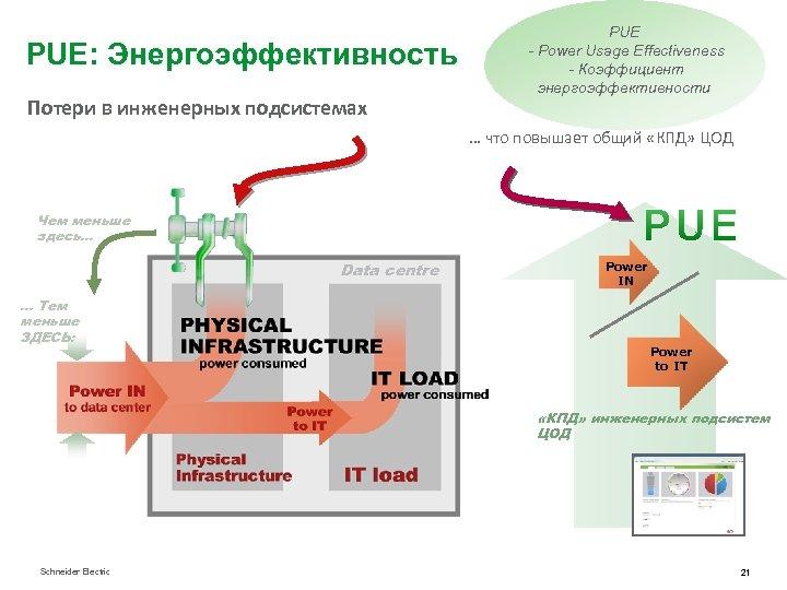 PUE: Энергоэффективность Потери в инженерных подсистемах PUE - Power Usage Effectiveness - Коэффициент энергоэффективности