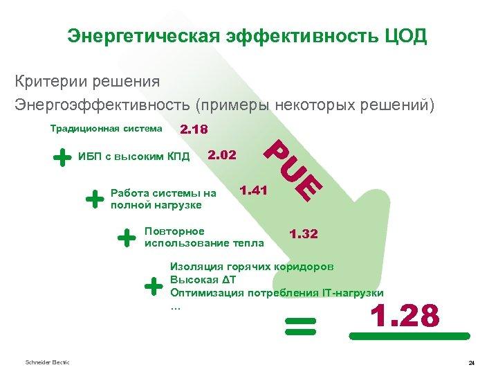 Энергетическая эффективность ЦОД Критерии решения Энергоэффективность (примеры некоторых решений) Hih-efficiency UPS Традиционная система only