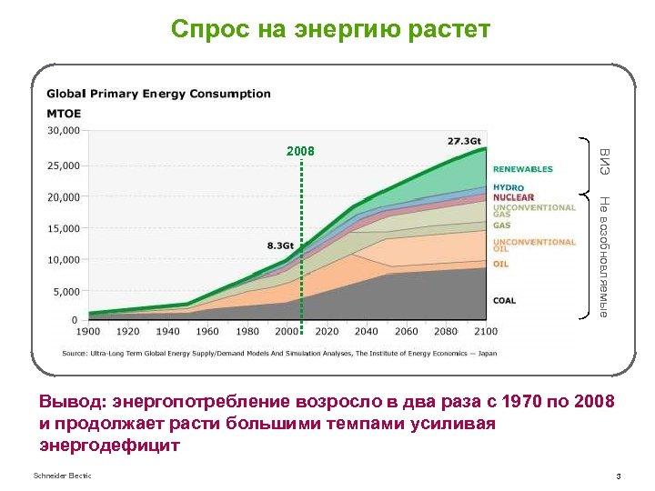 Спрос на энергию растет ВИЭ 2008 Не возобновляемые Вывод: энергопотребление возросло в два раза