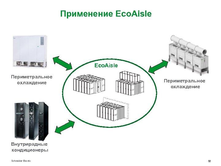 Применение Eco. Aisle Периметральное охлаждение Внутрирядные кондиционеры Schneider Electric 32