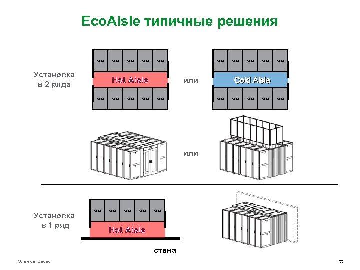 Eco. Aisle типичные решения Rack Установка в 2 ряда Rack Hot Aisle Rack Rack