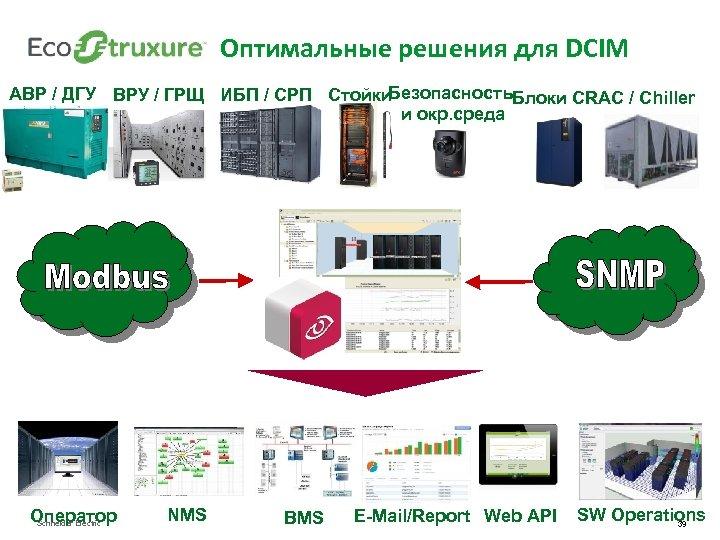 Оптимальные решения для DCIM Безопасность. Блоки CRAC / Chiller АВР / ДГУ ВРУ /