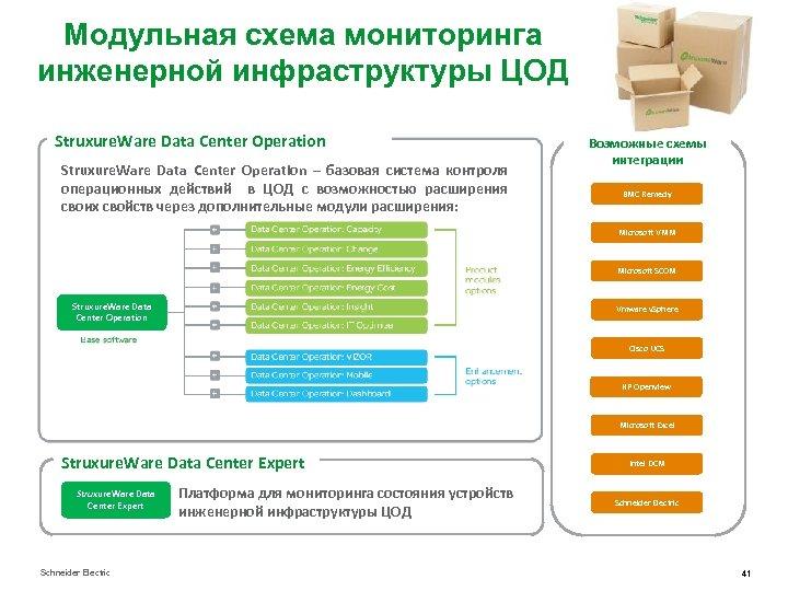 Модульная схема мониторинга инженерной инфраструктуры ЦОД Struxure. Ware Data Center Operation – базовая система