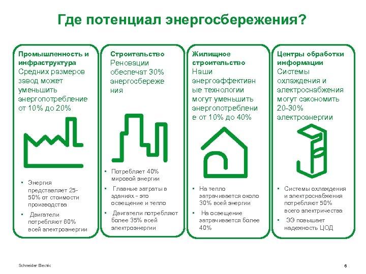 Где потенциал энергосбережения? Промышленность и инфраструктура Средних размеров завод может уменьшить энергопотребление от 10%
