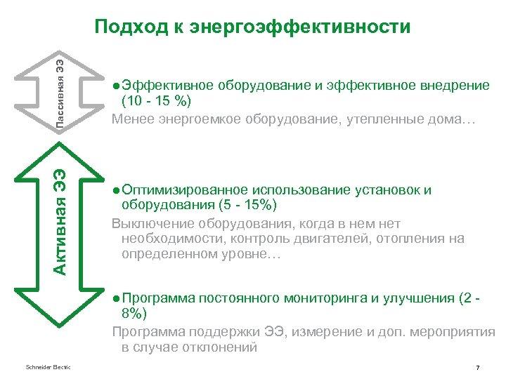 Активная ЭЭ Пассивная ЭЭ Подход к энергоэффективности ● Эффективное оборудование и эффективное внедрение (10