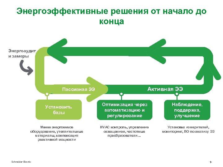 Энергоэффективные решения от начало до конца Энергоаудит и замеры Активная ЭЭ Пассивная ЭЭ Установить