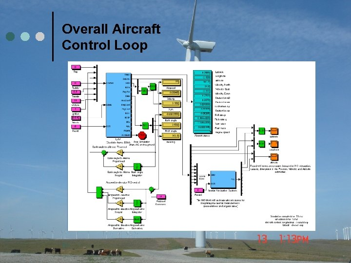 Overall Aircraft Control Loop 31