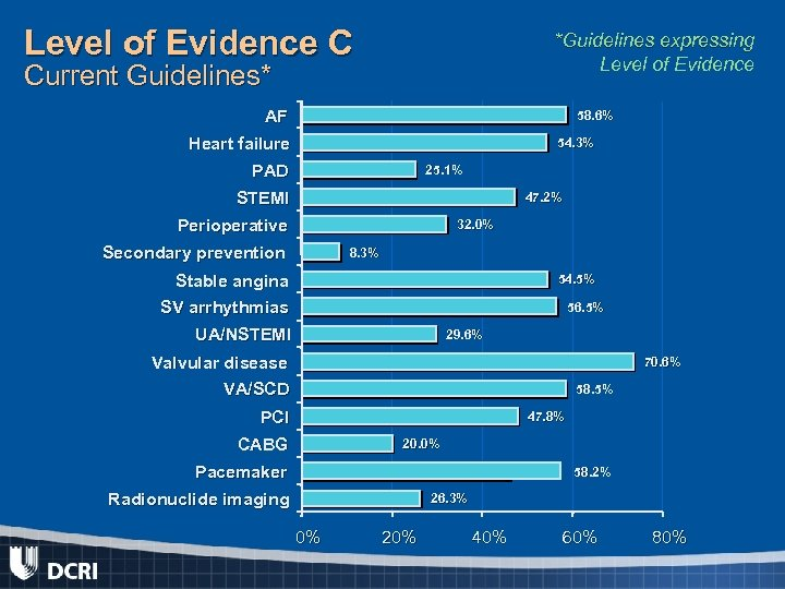 Level of Evidence C *Guidelines expressing Level of Evidence Current Guidelines* AF 58. 6%