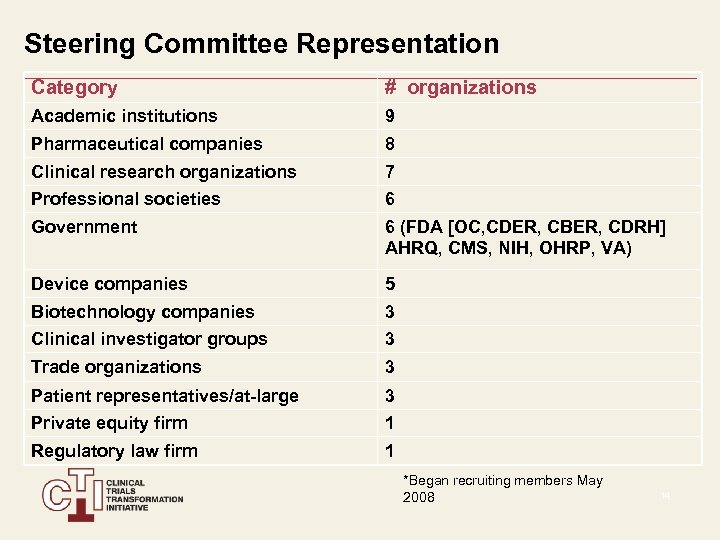 Steering Committee Representation Category # organizations Academic institutions 9 Pharmaceutical companies 8 Clinical research
