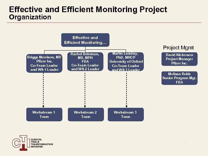 Effective and Efficient Monitoring Project Organization Effective and Efficient Monitoring… Project Mgmt Briggs Morrison,