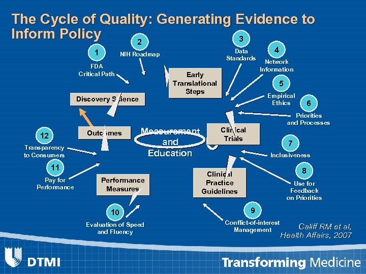 The Cycle of Quality: Generating Evidence to Inform Policy 3 2 1 FDA Critical