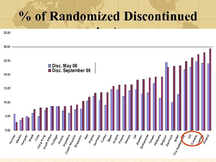 % of Randomized Discontinued in A