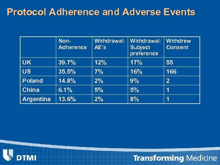 Protocol Adherence and Adverse Events Non. Adherence Withdrawal: Withdrew AE's Subject Consent preference UK