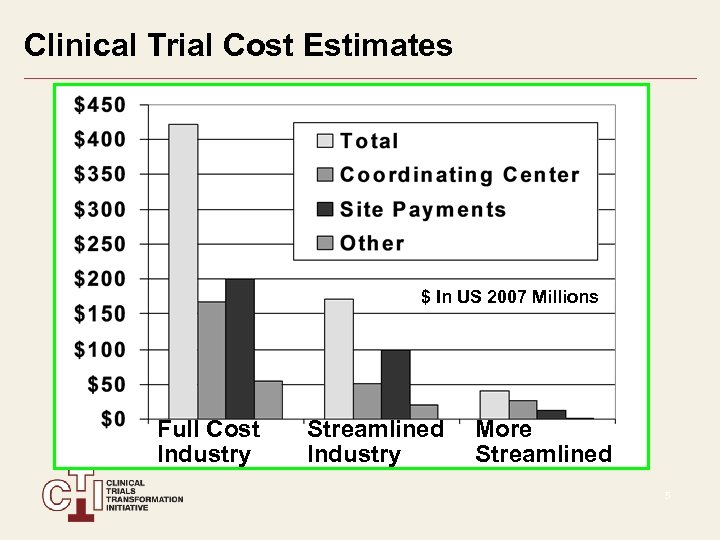 Clinical Trial Cost Estimates $ In US 2007 Millions Full Cost Industry Streamlined Industry
