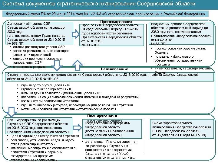 Система документов стратегического планирования Свердловской области Федеральный закон РФ от 28 июня 2014 года