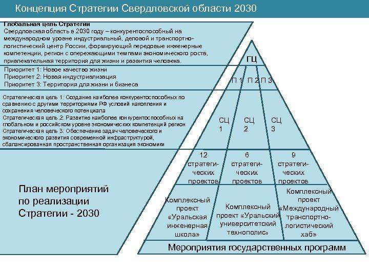 Концепция Стратегии Свердловской области 2030 Глобальная цель Стратегии Свердловская область в 2030 году –