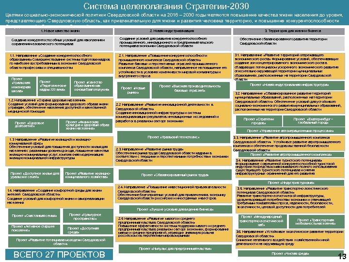 Система целеполагания Стратегии-2030 Целями социально-экономической политики Свердловской области на 2016 – 2030 годы являются
