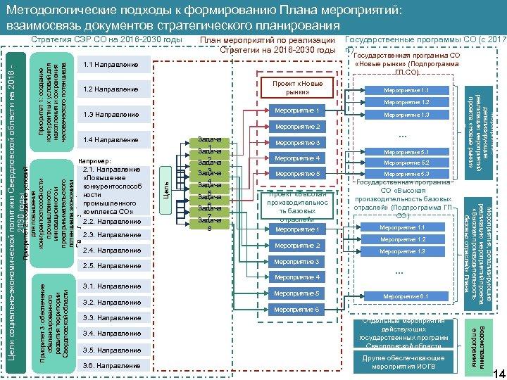 Методологические подходы к формированию Плана мероприятий: взаимосвязь документов стратегического планирования План мероприятий по реализации