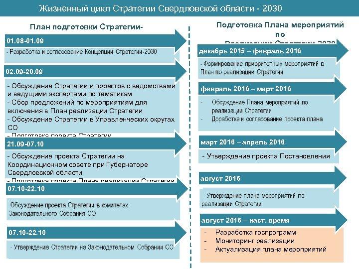 Жизненный цикл Стратегии Свердловской области - 2030 План подготовки Стратегии 2030 01. 08 -01.