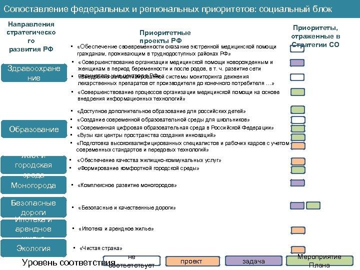 Сопоставление федеральных и региональных приоритетов: социальный блок Направления стратегическо го развития РФ Здравоохране ние