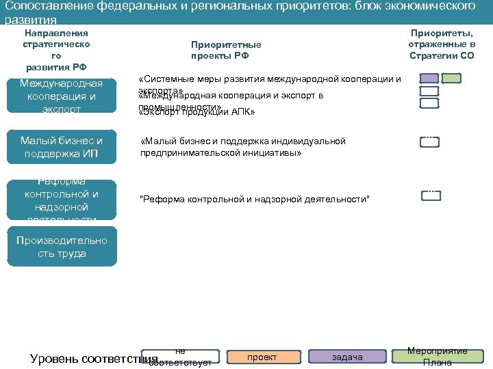 Сопоставление федеральных и региональных приоритетов: блок экономического развития Направления стратегическо го развития РФ Приоритеты,