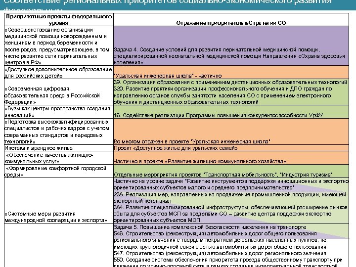 Соответствие региональных приоритетов социально-экономического развития федеральным Приоритетные проекты федерального уровня Отражение приоритетов в Стратегии