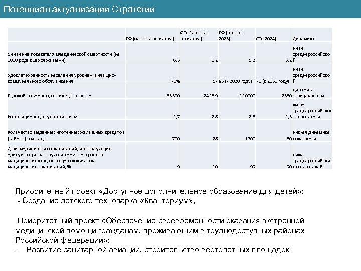 Потенциал актуализации Стратегии СО (базовое значение) РФ (базовое значение) Снижение показателя младенческой смертности (на