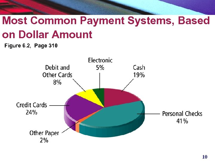 Most Common Payment Systems, Based on Dollar Amount Figure 6. 2, Page 310 10