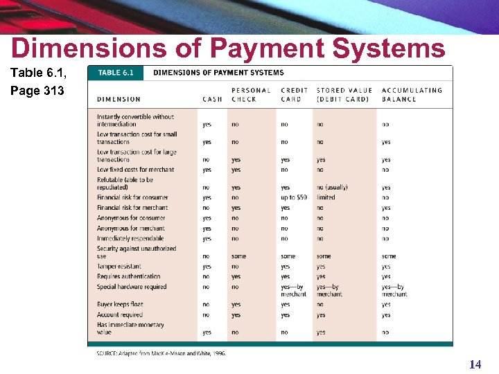 Dimensions of Payment Systems Table 6. 1, Page 313 14