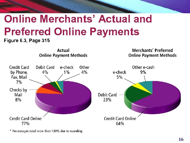 Online Merchants' Actual and Preferred Online Payments Figure 6. 3, Page 315 16