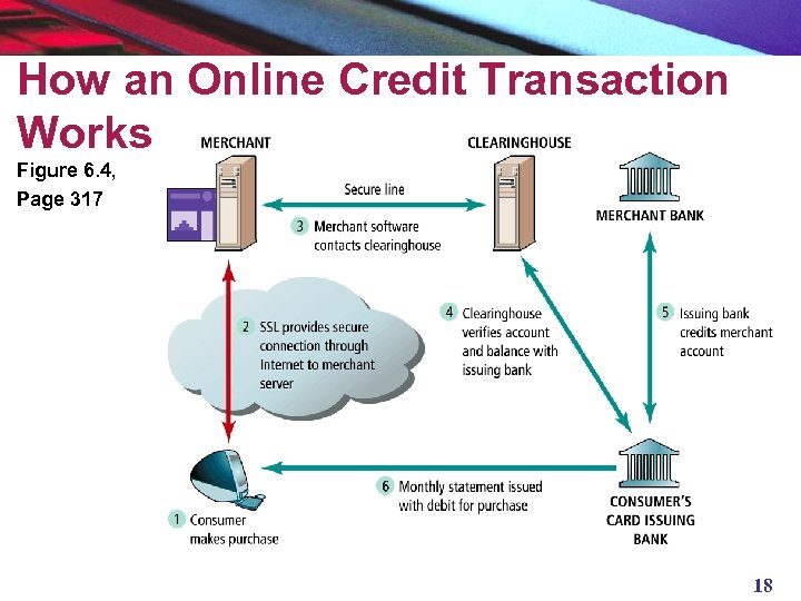How an Online Credit Transaction Works Figure 6. 4, Page 317 18