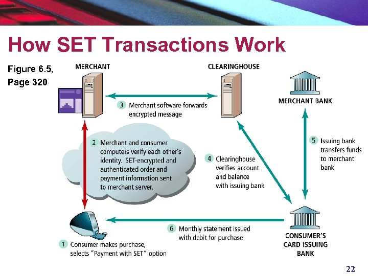How SET Transactions Work Figure 6. 5, Page 320 22
