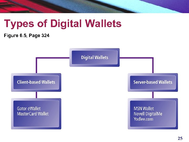 Types of Digital Wallets Figure 6. 5, Page 324 25