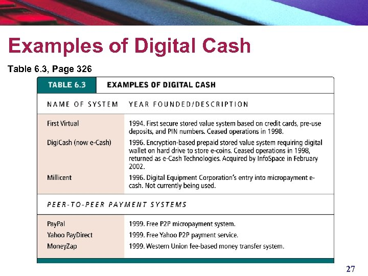 Examples of Digital Cash Table 6. 3, Page 326 27
