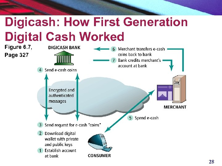 Digicash: How First Generation Digital Cash Worked Figure 6. 7, Page 327 28
