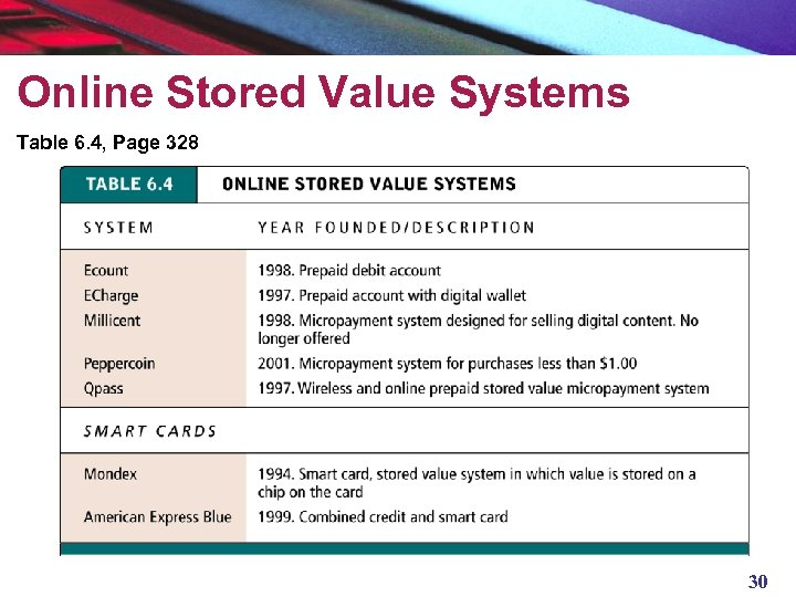 Online Stored Value Systems Table 6. 4, Page 328 30