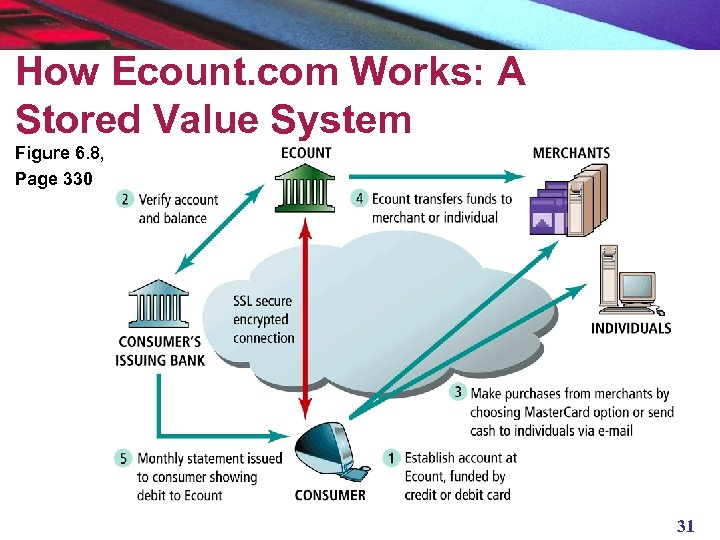 How Ecount. com Works: A Stored Value System Figure 6. 8, Page 330 31