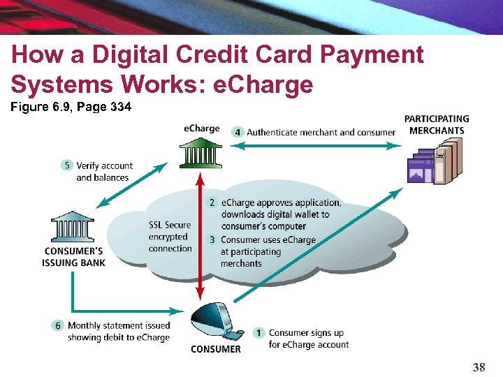 How a Digital Credit Card Payment Systems Works: e. Charge Figure 6. 9, Page