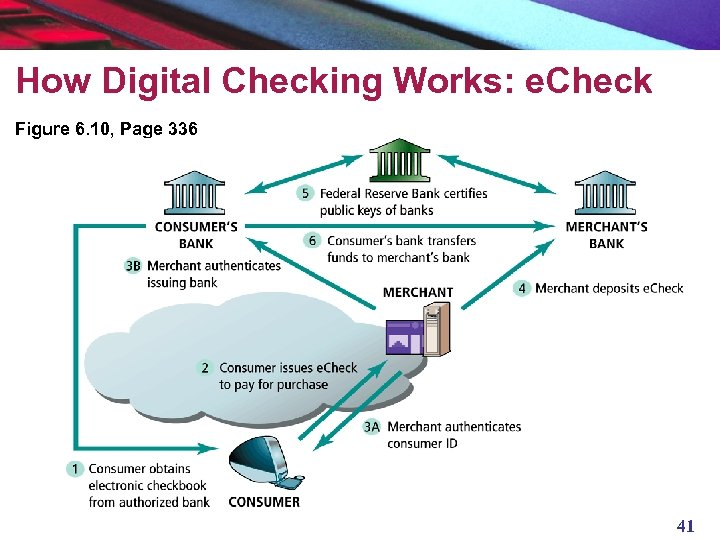 How Digital Checking Works: e. Check Figure 6. 10, Page 336 41
