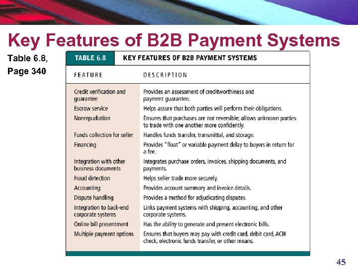 Key Features of B 2 B Payment Systems Table 6. 8, Page 340 45