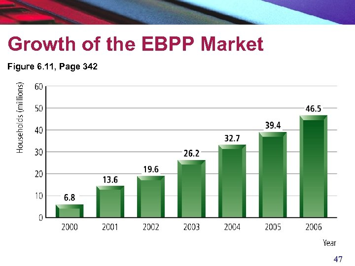 Growth of the EBPP Market Figure 6. 11, Page 342 47