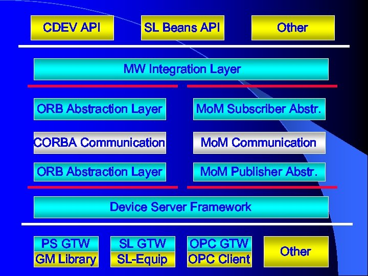 CDEV API SL Beans API Other MW Integration Layer ORB Abstraction Layer Mo. M