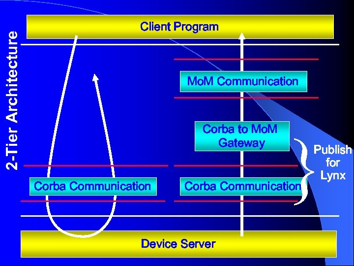 2 -Tier Architecture Client Program Mo. M Communication Corba to Mo. M Gateway Corba