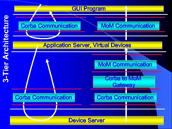 3 -Tier Architecture GUI Program Corba Communication Mo. M Communication Application Server, Virtual Devices