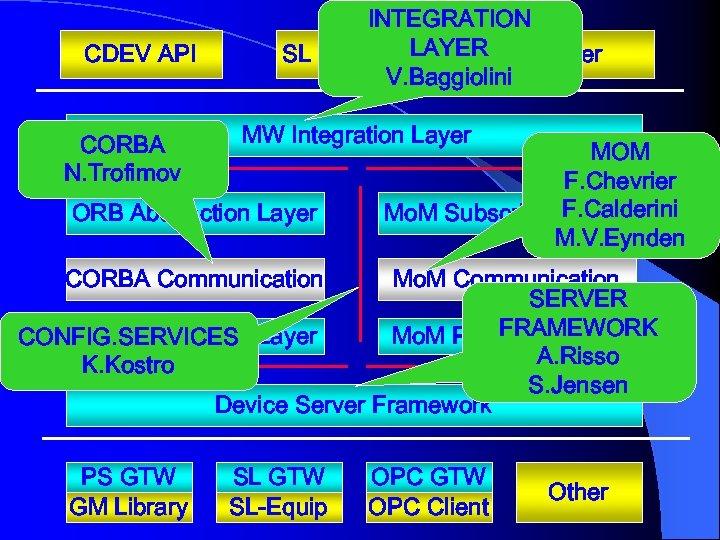 CDEV API CORBA N. Trofimov INTEGRATION LAYER SL Beans API Other V. Baggiolini MW